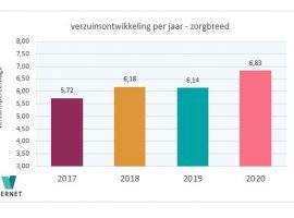 Verzuimontwikkeling 2020 ZB