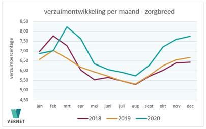 Vernet Verdieping: verzuimontwikkeling 2020
