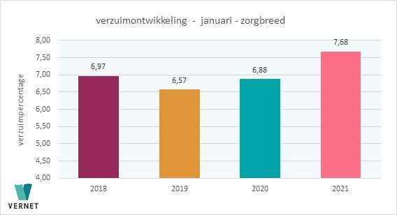 Persbericht: verzuim in zorgsector stijgt naar 7,68 procent in januari 2021