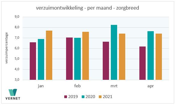 Verzuim zorgpersoneel daalt in april 2021
